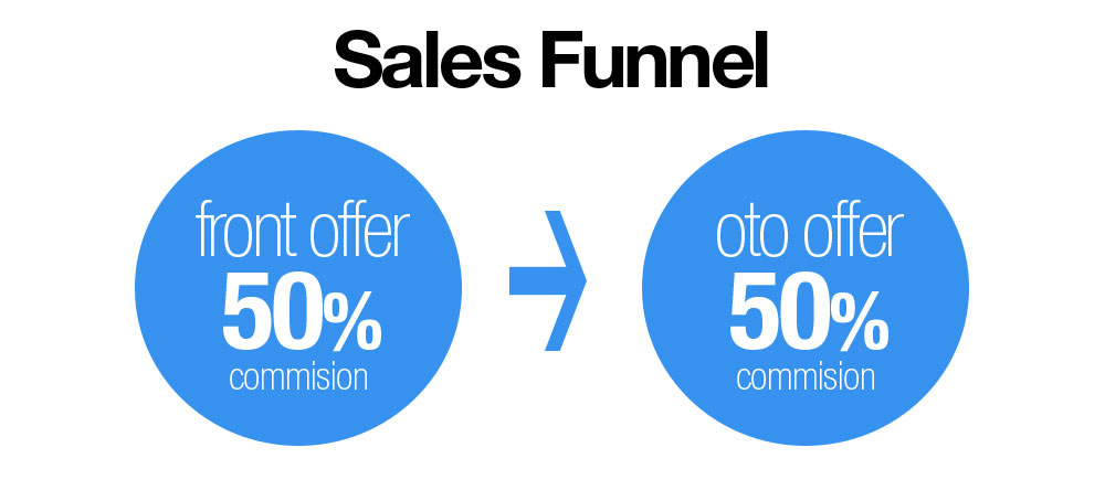 AffiliateInformationSalesFunnel
